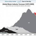 Tod der Musikindustrie